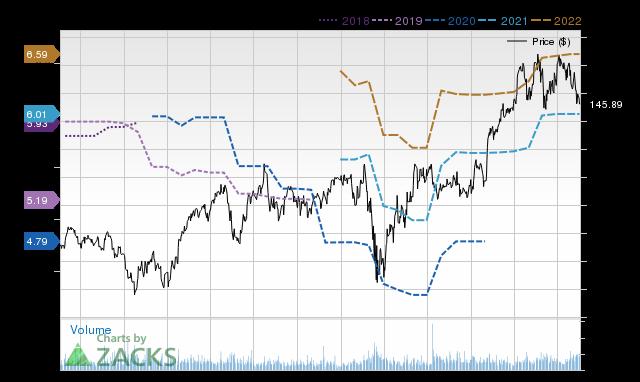 Price Consensus Chart for ADI
