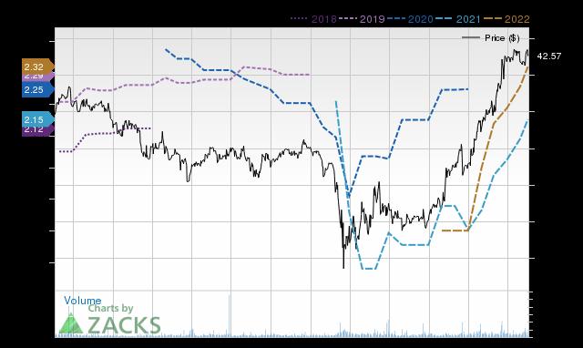 Price Consensus Chart for ALTA