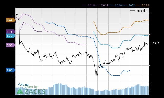 Price Consensus Chart for ALV