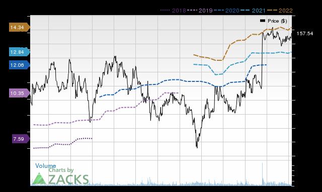 Price Consensus Chart for ALXN
