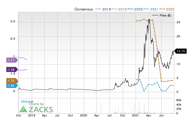 Price Consensus Chart for Aemetis