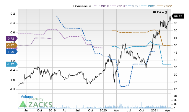 Price Consensus Chart for ATRC