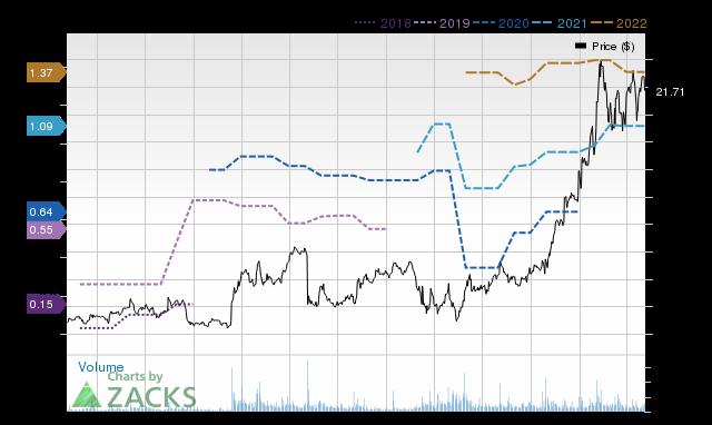 Price Consensus Chart for AVID