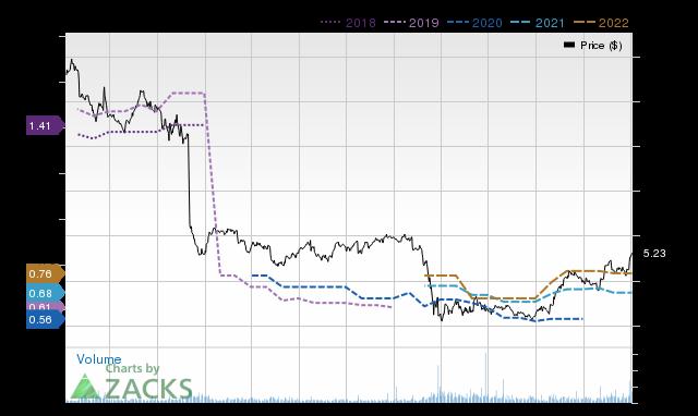 Price Consensus Chart for BGCP