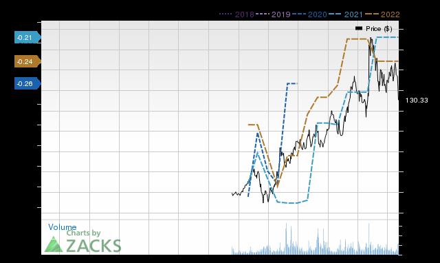 Price Consensus Chart for BILL