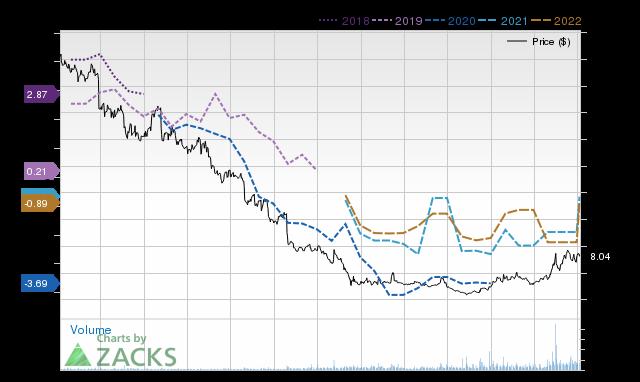 Price Consensus Chart for BTU