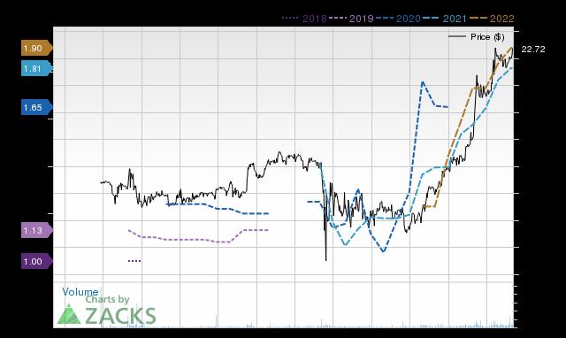 Price Consensus Chart for CBNK