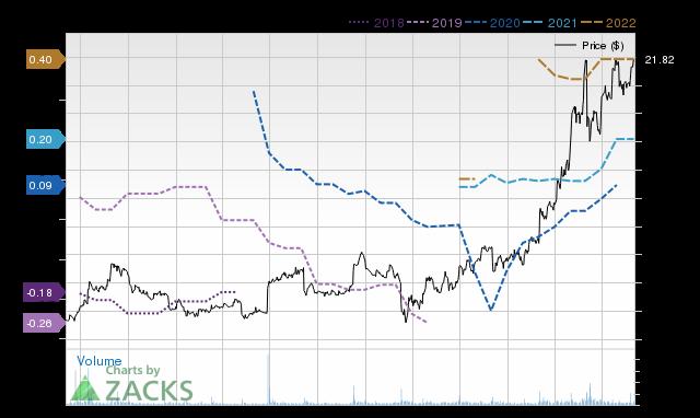 Price Consensus Chart for CDMO