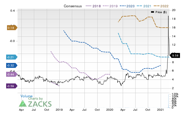 Price Consensus Chart for ChromaDex