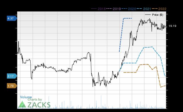 Price Consensus Chart for CFBK