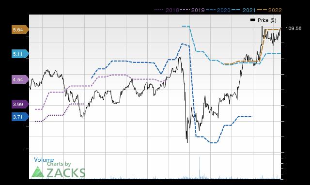 Price Consensus Chart for CIGI