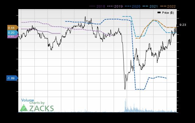 Price Consensus Chart for Century Casinos