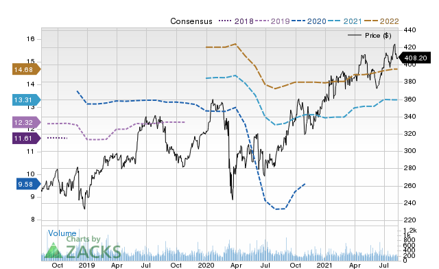 Price Consensus Chart for Cooper Cos.