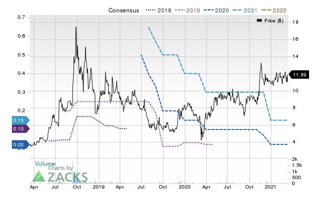 Price Consensus Chart for Champions Oncology, Inc.