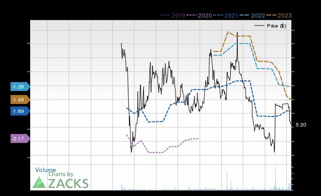 Price Consensus Chart for CSPR