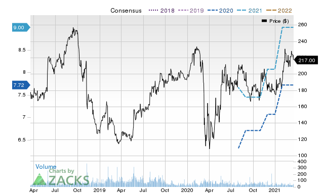 Price Consensus Chart for CVCO