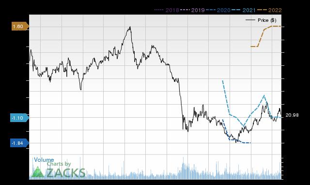 Price Consensus Chart for CVI