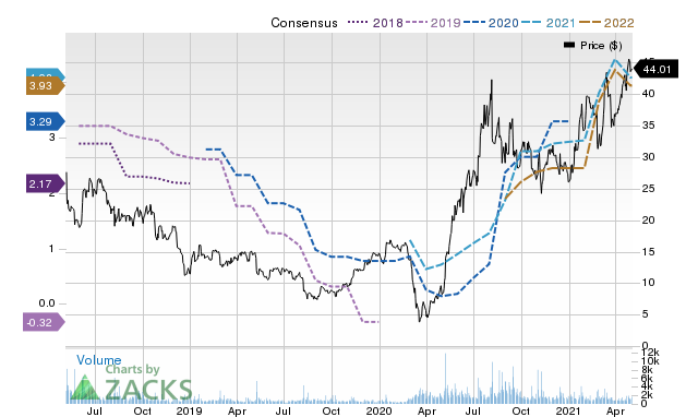 Price Consensus Chart for Camping World