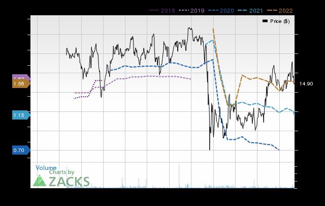Price Consensus Chart for Cushman & Wakefield
