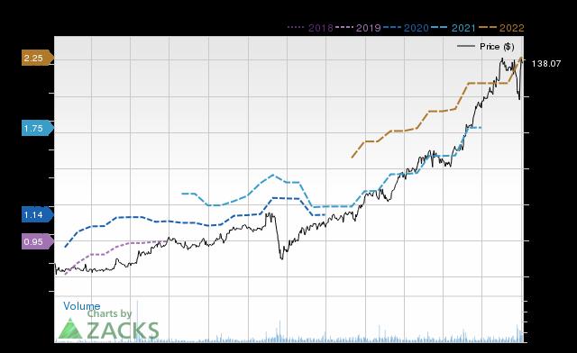 Price Consensus Chart for DAVA