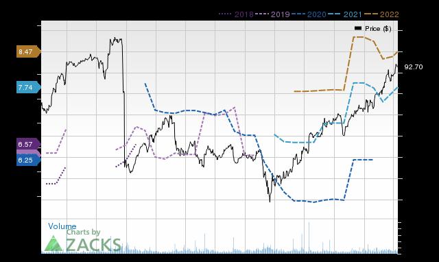 Price Consensus Chart for DELL