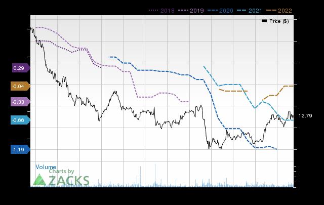 Price Consensus Chart for Despegar.com