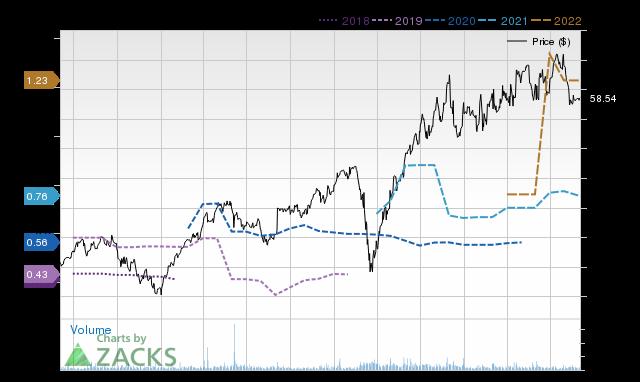 Price Consensus Chart for DSGX