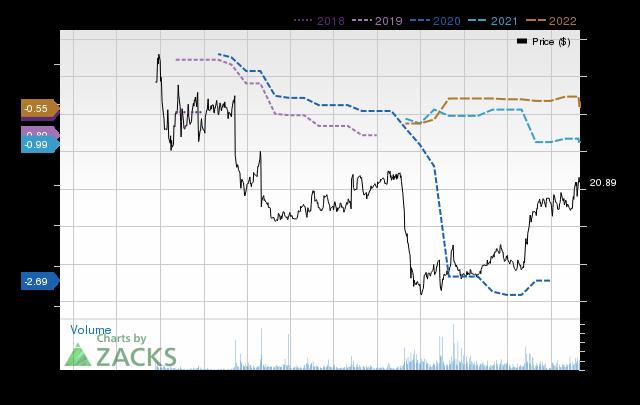 Price Consensus Chart for Eventbrite
