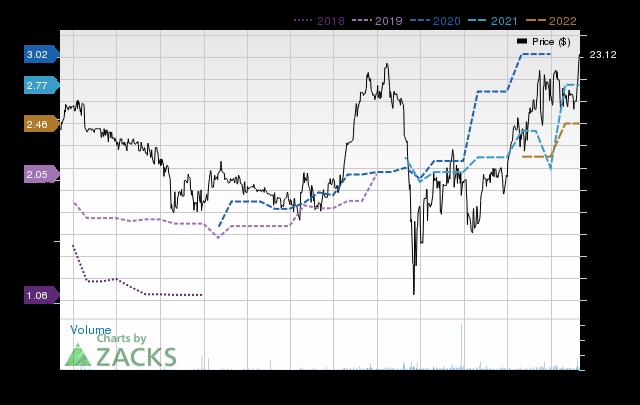 Price Consensus Chart for Eagle Bancorp Montana, Inc.