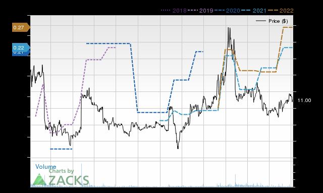 Price Consensus Chart for EGAN