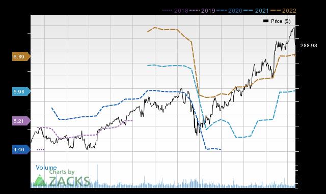 Price Consensus Chart for EL