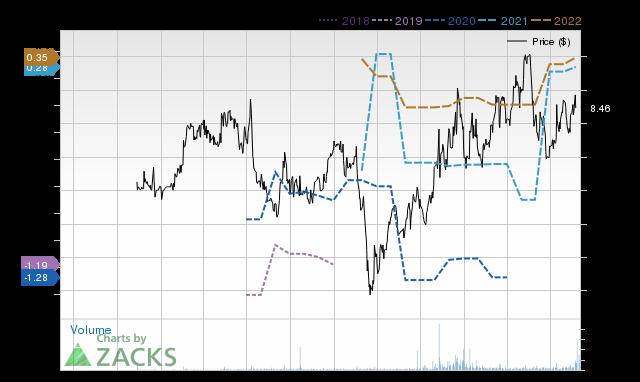 Price Consensus Chart for ETON