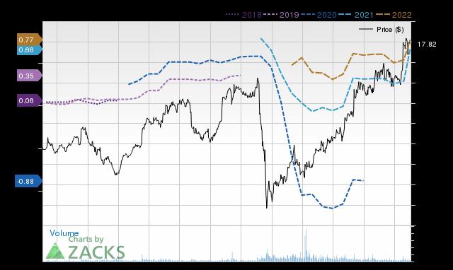 Price Consensus Chart for EVRI