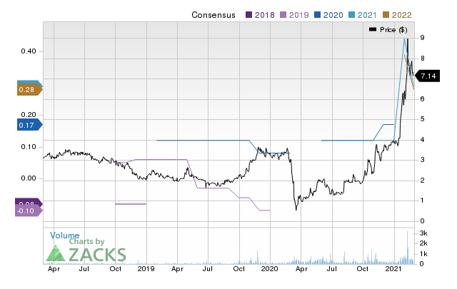 Price Consensus Chart for Full House Resorts, Inc.