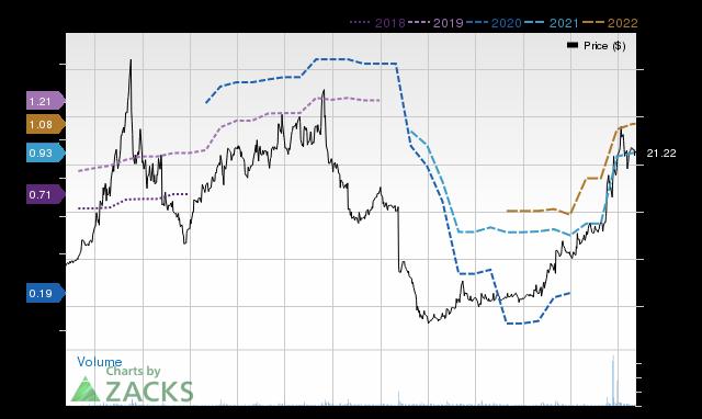Price Consensus Chart for FNKO