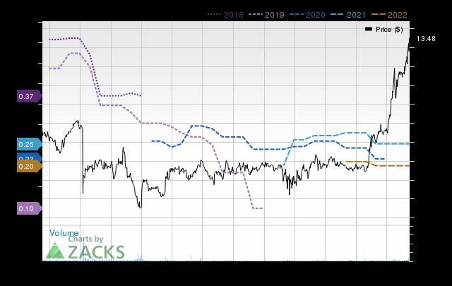 Price Consensus Chart for Farmland Partners