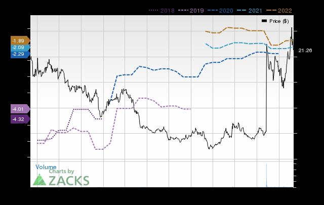 Price Consensus Chart for Five Prime Therapeutics