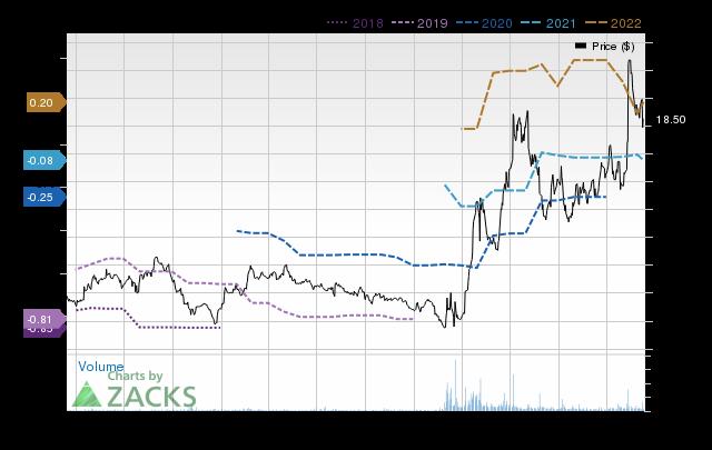 Price Consensus Chart for GenMark Diagnostics