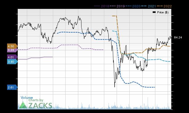 Price Consensus Chart for GRA