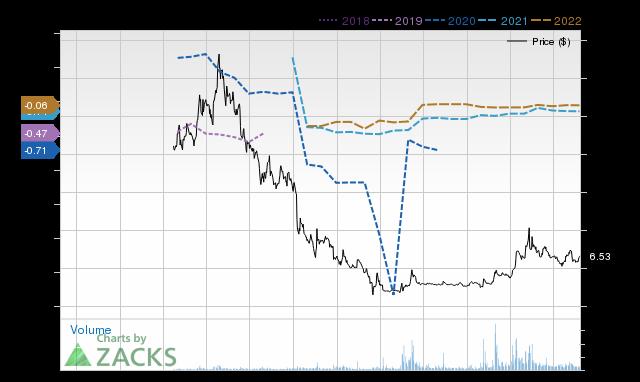 Price Consensus Chart for HEXO