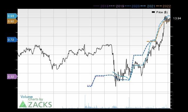 Price Consensus Chart for HarborOne Bancorp