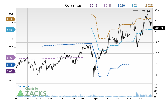 Price Consensus Chart for Icon PLC