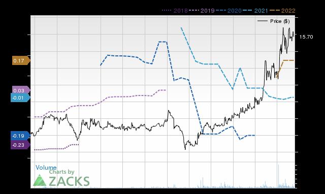 Price Consensus Chart for INVE