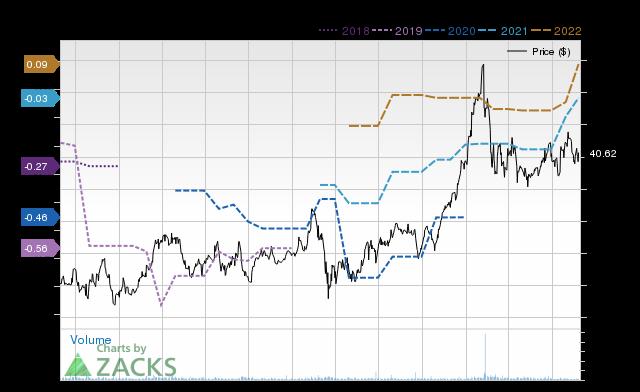 Price Consensus Chart for IRDM
