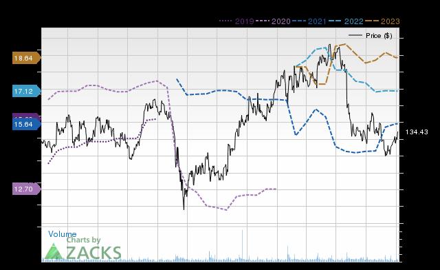 Price Consensus Chart for JAZZ