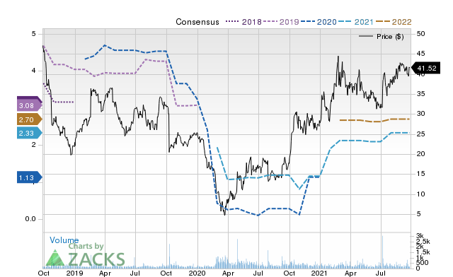 Price Consensus Chart for KRA