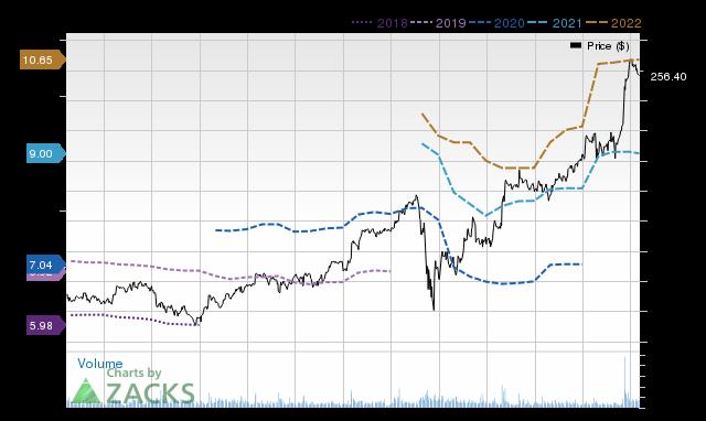Price Consensus Chart for KSU
