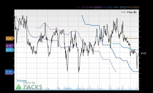 Price Consensus Chart for LNDC