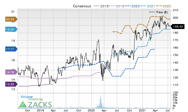 Price Consensus Chart for MCK
