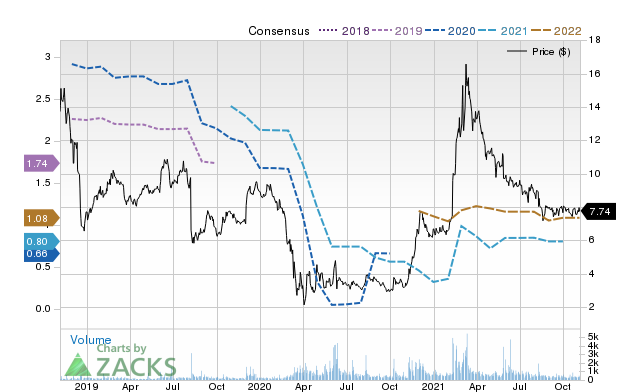 Price Consensus Chart for Mesa Air
